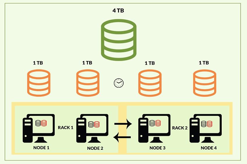 Efficient Big Data Processing in Hadoop MapReduce